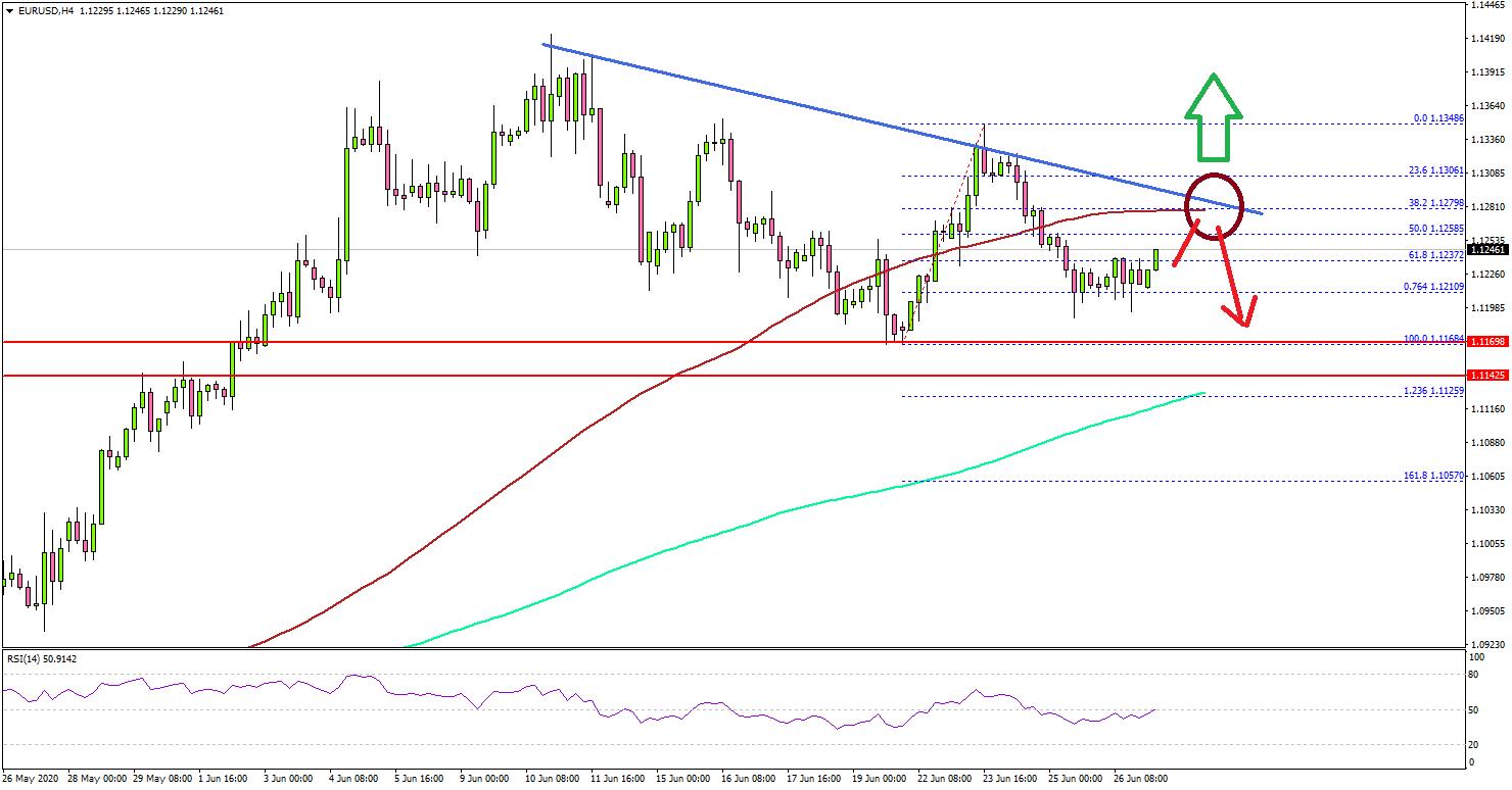 欧元/美元如果跌破1.1150,可能会大幅下跌